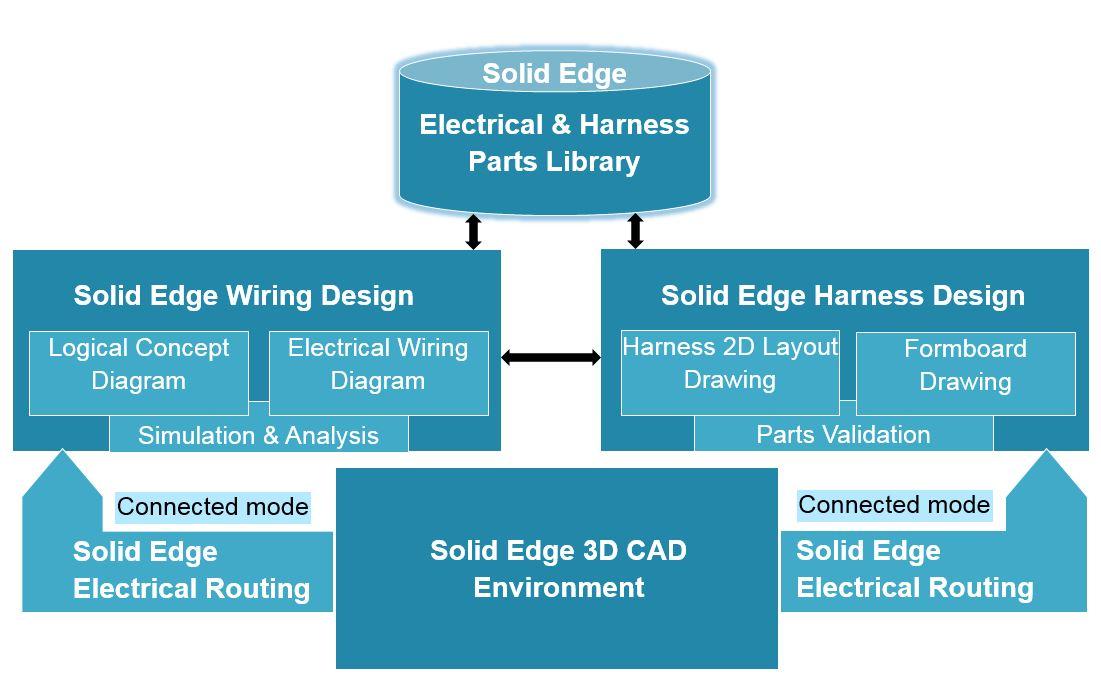 ElectricalDesignWorkflow